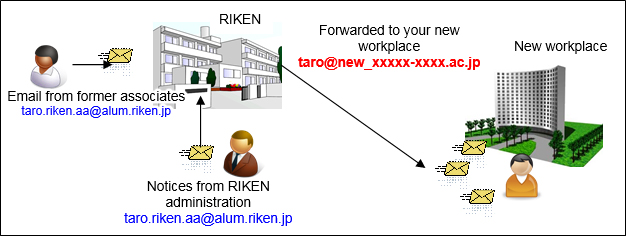 Diagram showing the system of RIKEN Alumni E-mail