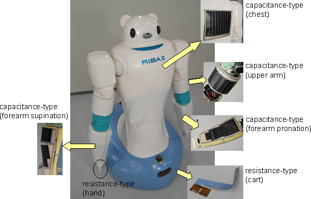 Photo showing locations of Smart Rubber sensors in RIBA-II
