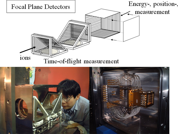 photos and schematic of the focal place detectors