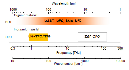 Image of THz wave source