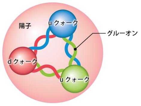 陽子の構造の図