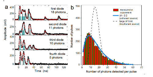 Graph showing measurement of the multi-photon emission after a single pulse of XFEL