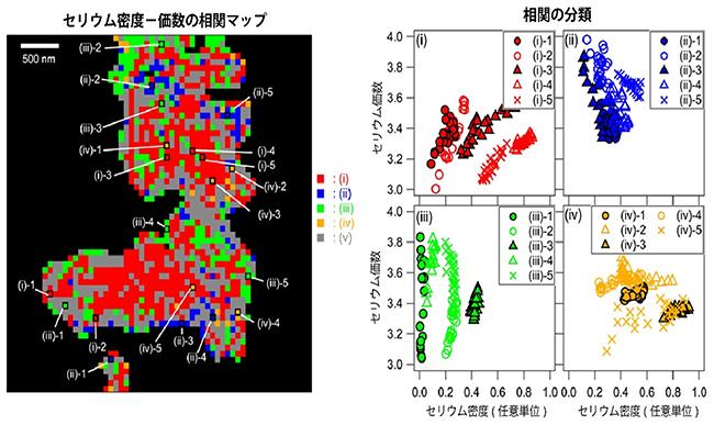 Pt/CZ-7.6のセリウムの密度と価数の相関解析の結果の図