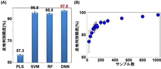 魚類核磁気共鳴(NMR)データの産地判別精度比較の図