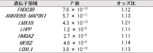 日本人開放隅角緑内障患者に関連のある新たな遺伝子領域の解析結果の図