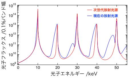 現在の放射光源と次世代放射光源で得られるスペクトルの比較の図