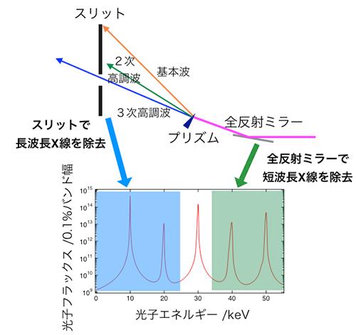 ハーモニックセパレーターの仕組みの図