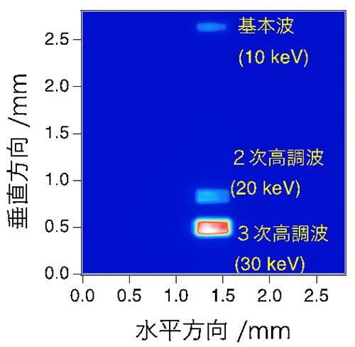 ハーモニックセパレーターで空間分離したX線レーザーの空間プロファイルの図