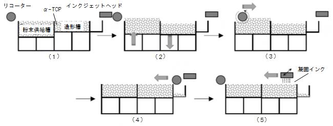 粉末積層造形の原理の図