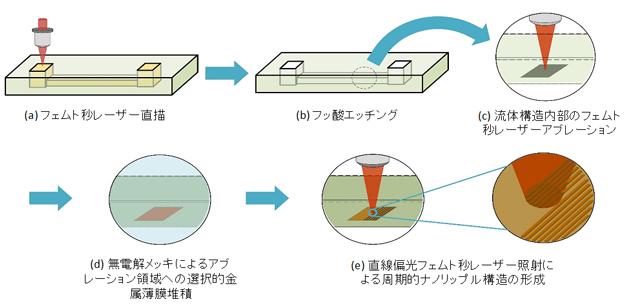 全フェムト秒レーザー加工技術によるマイクロ流体SERSセンサーの作製手順の図