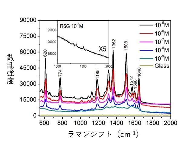 作製したマイクロ流体SERSセンサーの性能評価の図