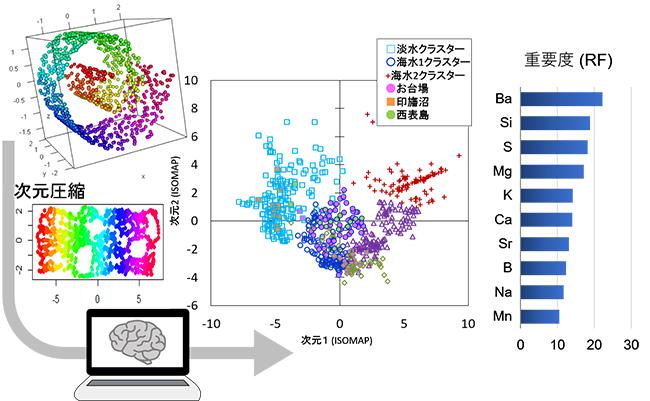 ISOMAPとランダムフォレスト(RF)に基づいた機械学習アプローチの概要の図
