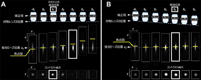 補正環の回転による焦点位置変化とZlin-Cの効果の図