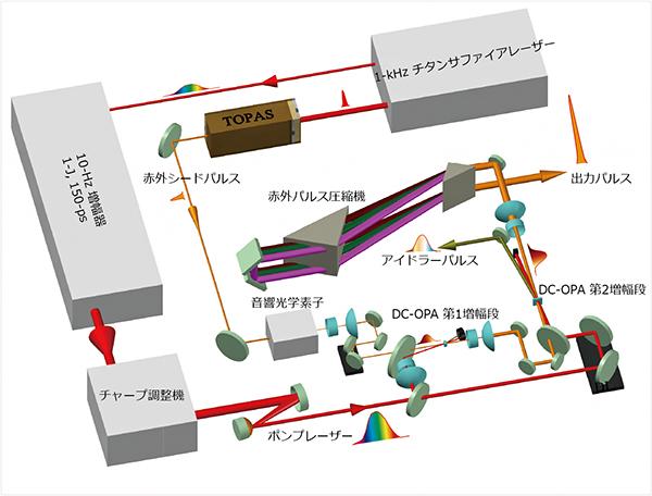 DC-OPA法により開発された2.5テラワット赤外超短パルスレーザーの図