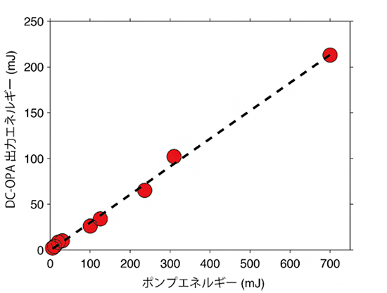 DC-OPA 法の出力エネルギー拡大性の図