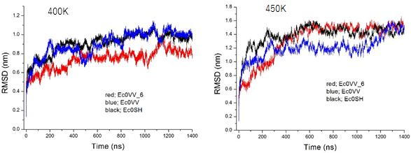 3種の変異型Cα原子の400Kと450Kでの全原子の平均変化量の経時変化の図