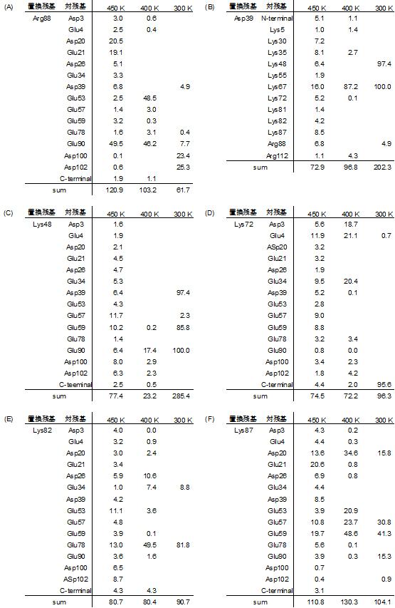 Ec0VV_6の6種の荷電性残基の占有率(%)の表
