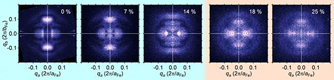 硫黄(S)置換したセレン化鉄(FeSe)の電子干渉模様の図