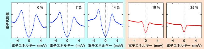 S置換したFeSeの超伝導ギャップを示すトンネルスペクトルの図