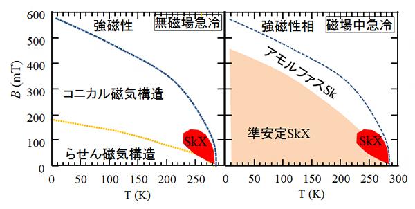 無磁場と磁場中でFeGe薄片を急冷して観察されたスピンテクスチャーの相図の画像