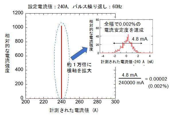 パターン運転での電流の安定性の図