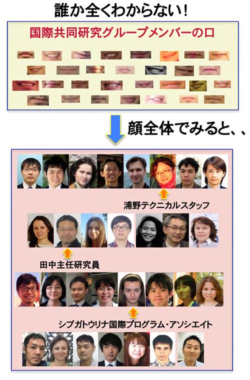 パターン認識による「顔」認証の図