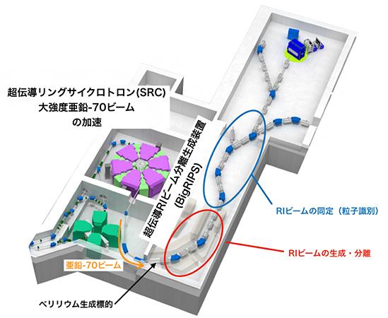 新RIの探索実験における超伝導RIビーム分離生成装置(BigRIPS)の配置の図