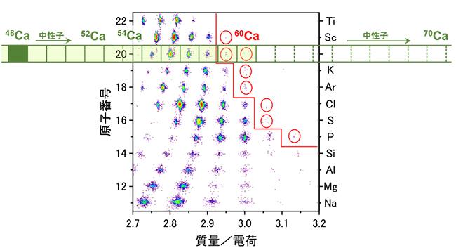 今回発見した8種の新RIを含む粒子識別図の画像