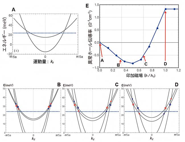 あるキャリア密度における典型的な異常ホール効果の振る舞い(E)とバンド構造の関係の図