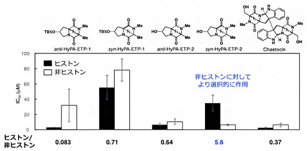 ProSeAMを用いる検出系における4種のETP型阻害剤とケトシンのIC50値の図