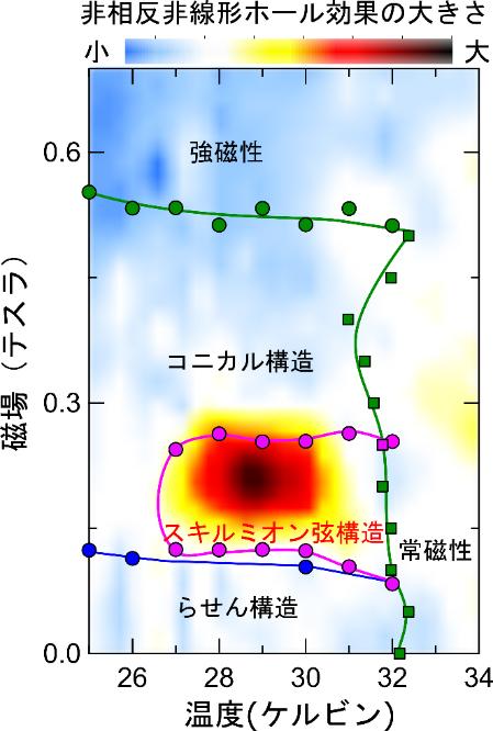 スキルミオン弦相における非相反非線形ホール効果の図