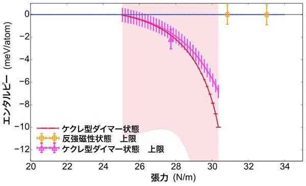 グラフェンの半金属状態を基準としたエンタルピーと張力の関係の図