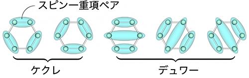 共鳴原子価結合(RVB)状態の図