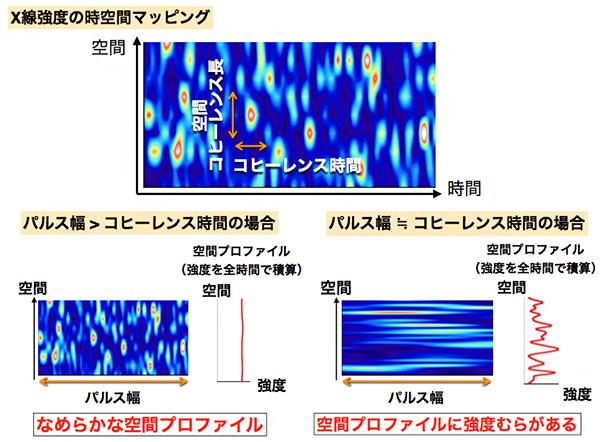 X線強度の時空間マッピングとX線強度干渉現象の原理の図