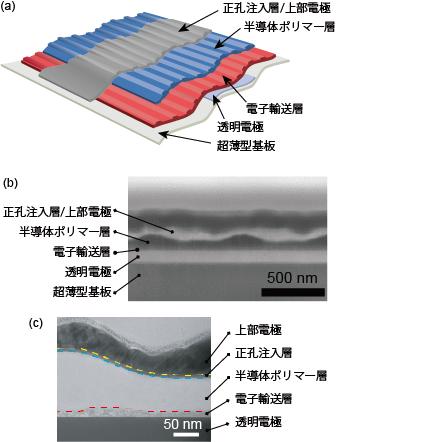 ナノグレーティング構造を持つ超薄型有機太陽電池の構造の図