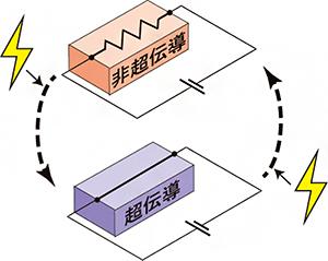 超伝導不揮発メモリの概念図の画像