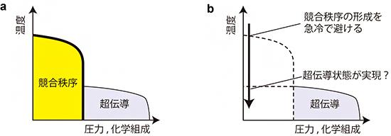 急冷による超伝導生成法の図