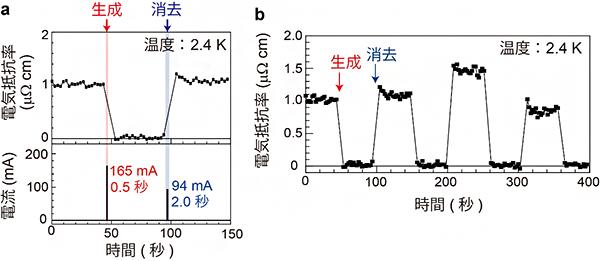 超伝導不揮発メモリの動作実証の図