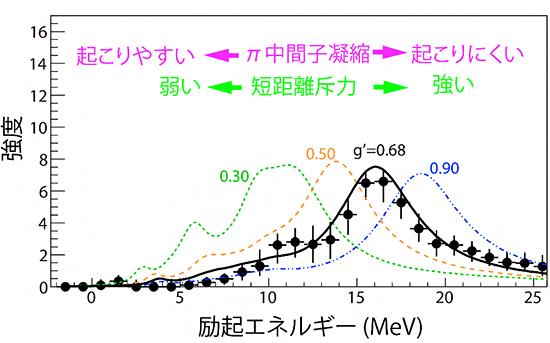 観測されたスズ-132(132Sn)のガモフ・テラー巨大共鳴のスペクトルの図