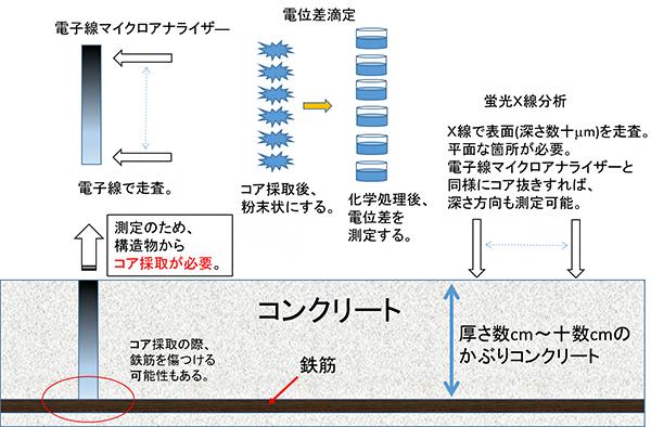 従来法による塩分濃度分布の測定例の図