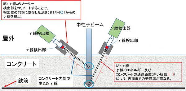 本研究手法による塩分濃度分布の非破壊測定の概念図の画像
