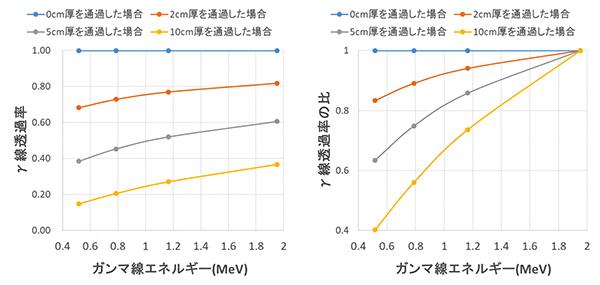 コンクリート中のγ線透過率(左)とγ線透過率の比(右)の図
