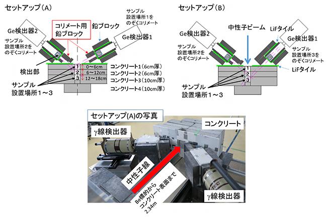 実験セットアップの概略図と写真の図