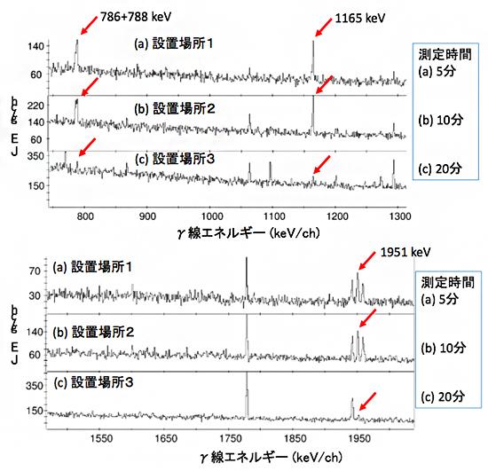 γ線エネルギースペクトルの図