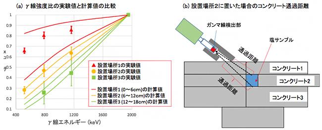 実証実験の結果の図