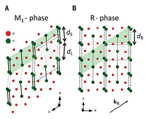 二酸化バナジウム(VO2)の室温と高温での結晶構造