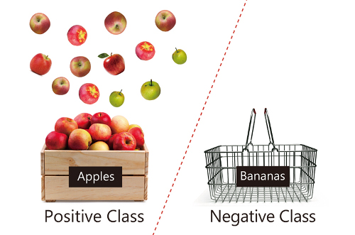 Schematic showing positive (apples) and negative (bananas) data