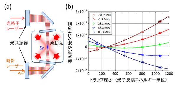 実験装置の概略図と超分極効果による非線形な光シフトの図