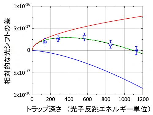電気四重極子/磁気双極子による光シフトの観測の図