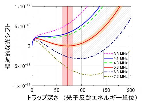 高次の効果を含めた光格子の光シフトと実効的魔法条件の図